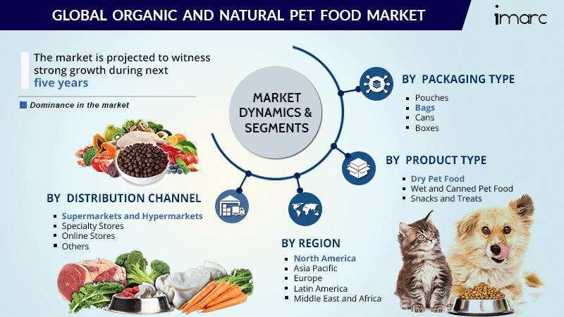 organic and natural pet food market