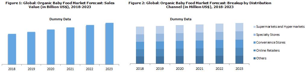 Global Organic Baby Food Market