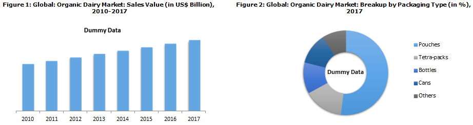 Global Organic Dairy Market Trends