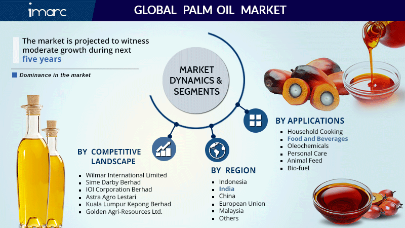 Global Palm Oil Market Research Report
