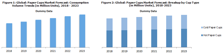 Global Paper Cups Market