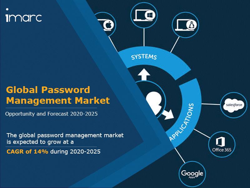 Global Password Management Market