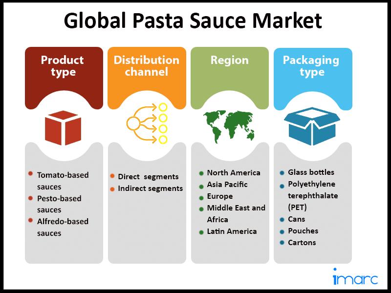 Global Pasta Sauce Market