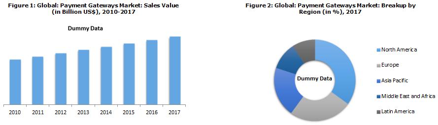 Global Payment Gateways Market