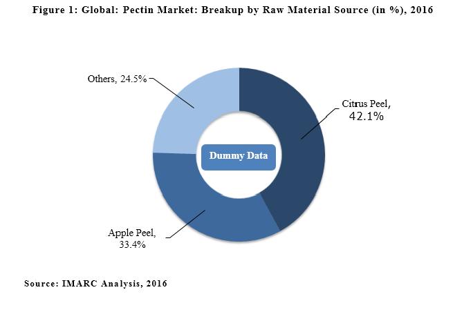 Global Pectin Market