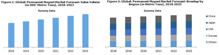 Global Permanent Magnet Market