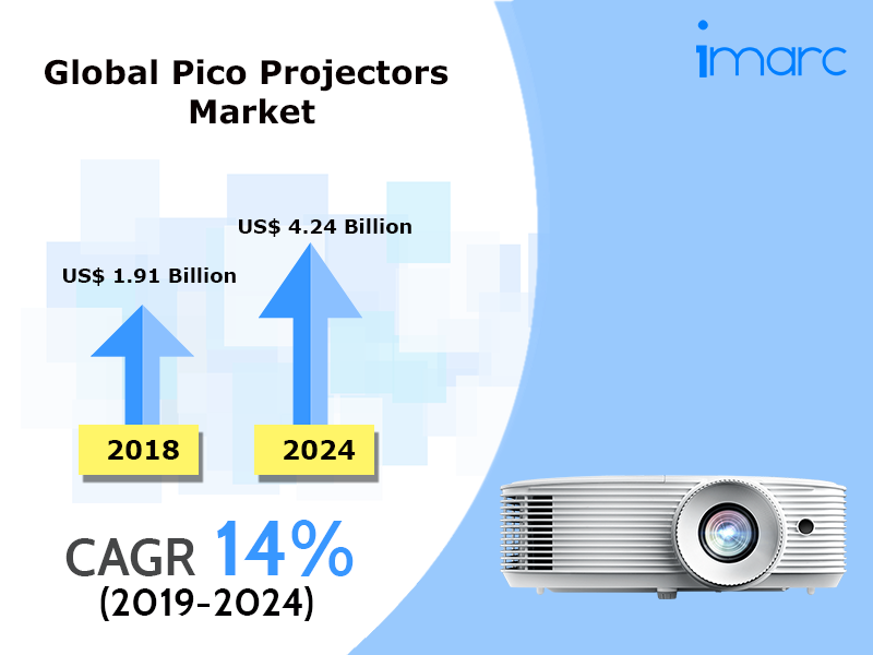 Global Pico Projectors Market