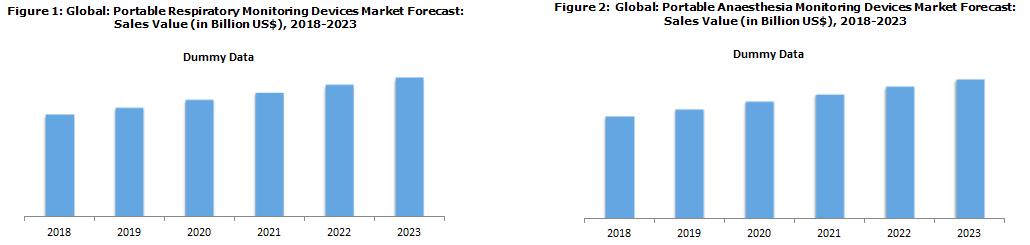 Global Portable Medical Devices Market