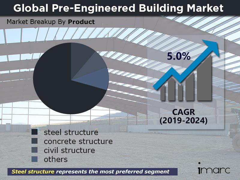 Global Pre Engineered Building Market