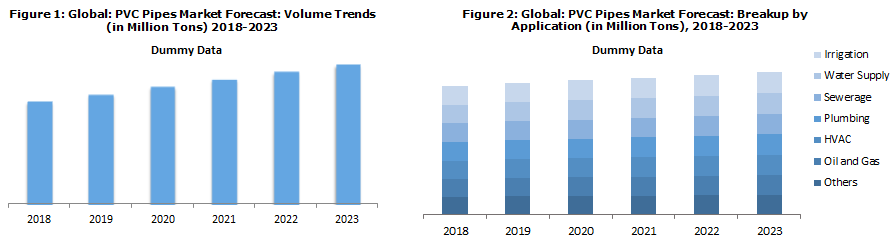 Global PVC Pipes Market