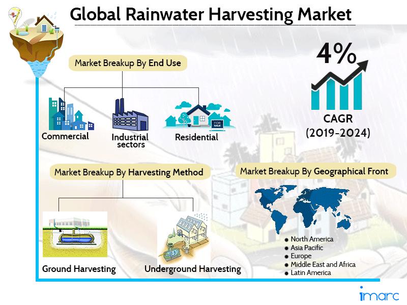 Rainwater Harvesting Market