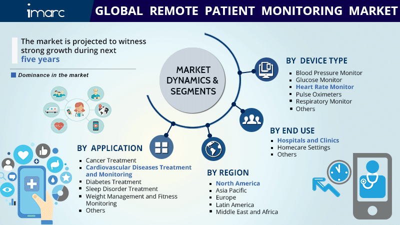 Global Remote Patient Monitoring Market Report
