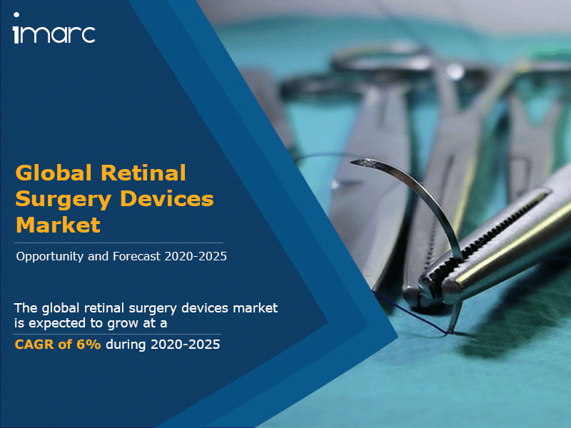 Global Retinal Surgery Devices Market