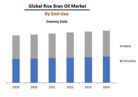 Global Rice Bran Oil Market By End-Use