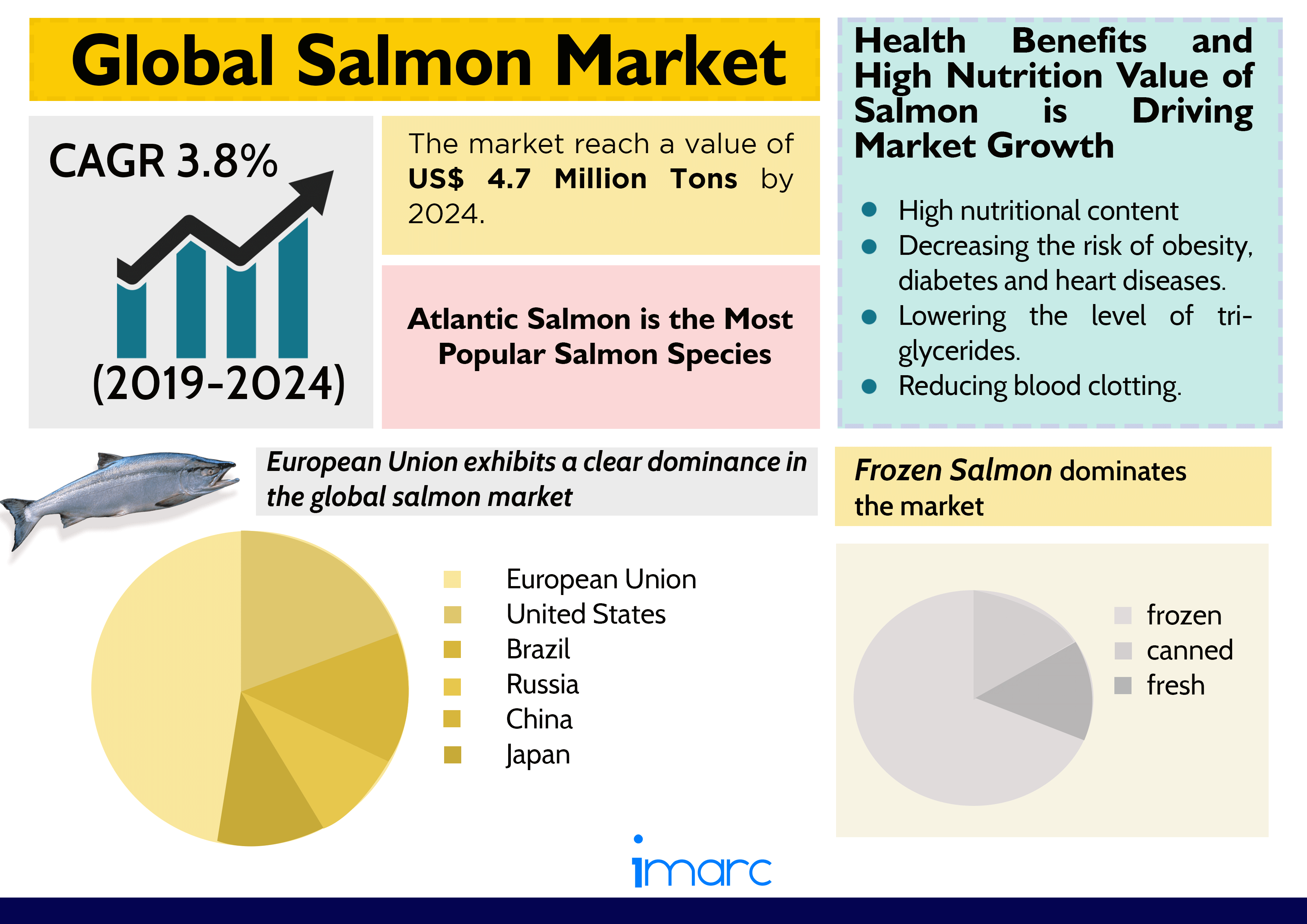 Global Salmon Market Driven by Expansion of Product Line by