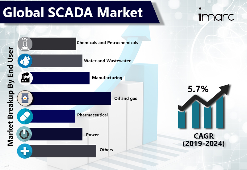 Global SCADA Market