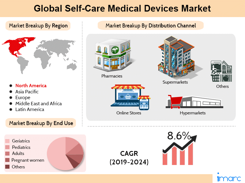 Global Self-Care Medical Devices Market