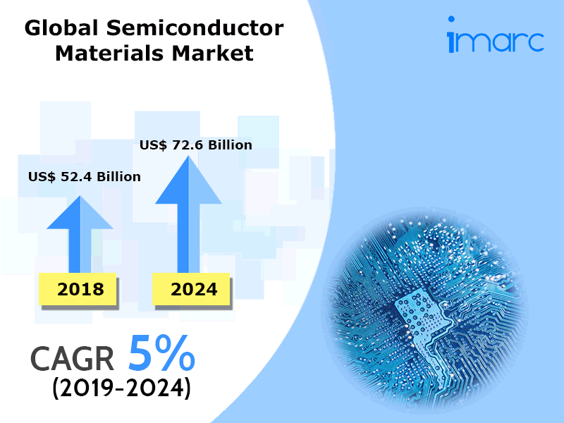 Global Semiconductor Materials Market
