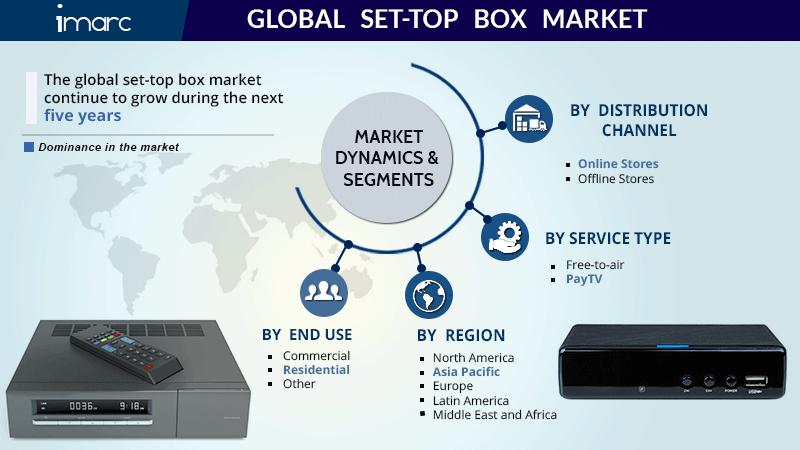 Global Set Top Box Market Report