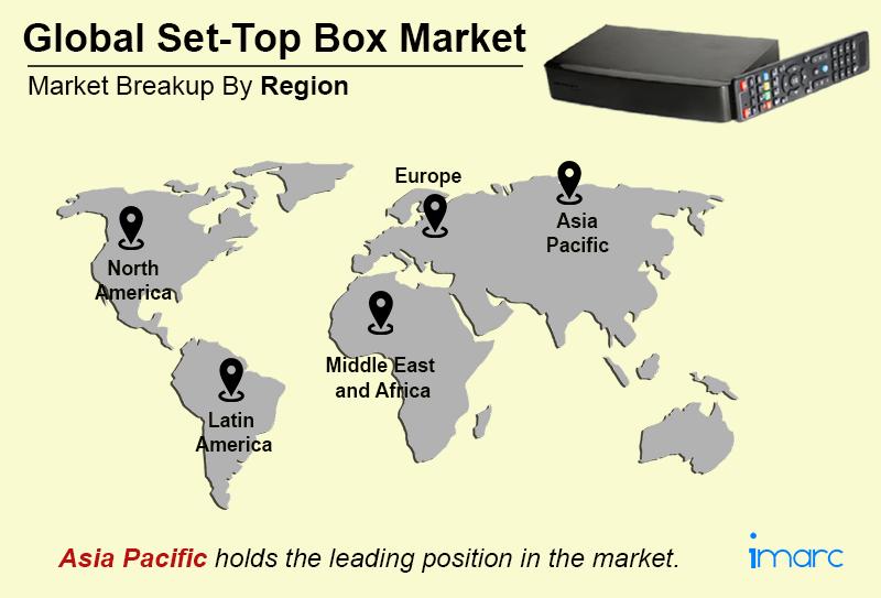 Global Set Top Box Market Trends
