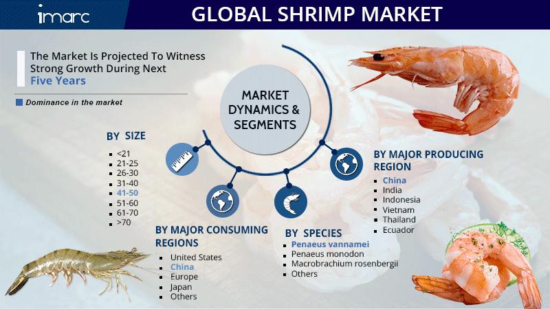 Global Shrimp Market Report