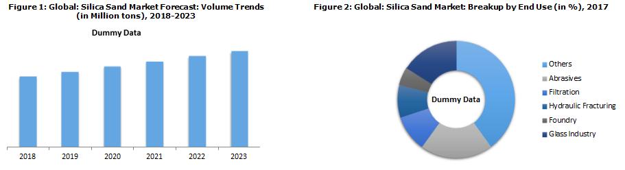 Global Silica Sand Market