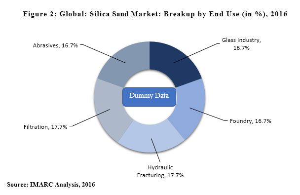 global silica sand market report
