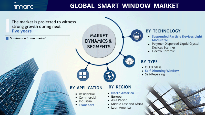 Global Smart Window Market Size Report