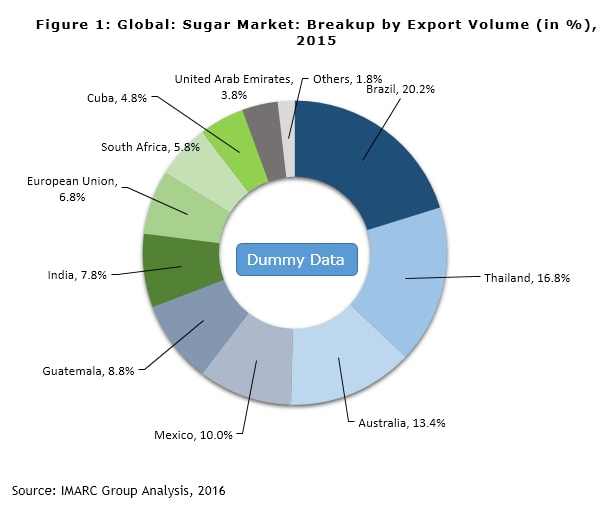 Global Sugar Market Fueled by Expanding Non-Food Applications