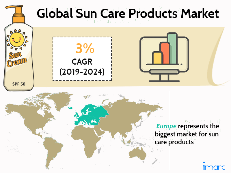 Sun Care Products Market