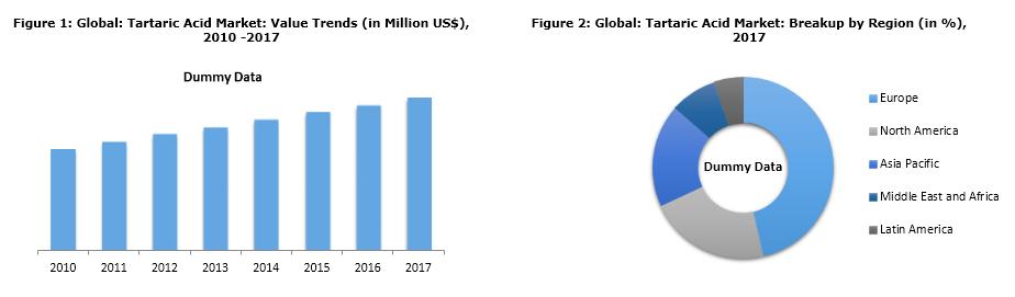 global tartaric acid market