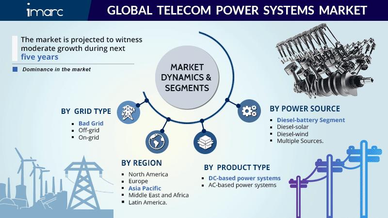 Global Telecom Power Systems Market Report