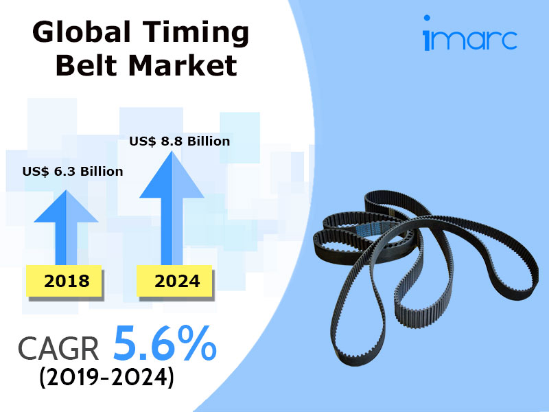 Global Timing Belt Market