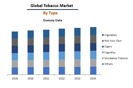 Global Tobacco Market By Type