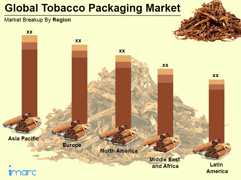 Global Tobacco Packaging Market