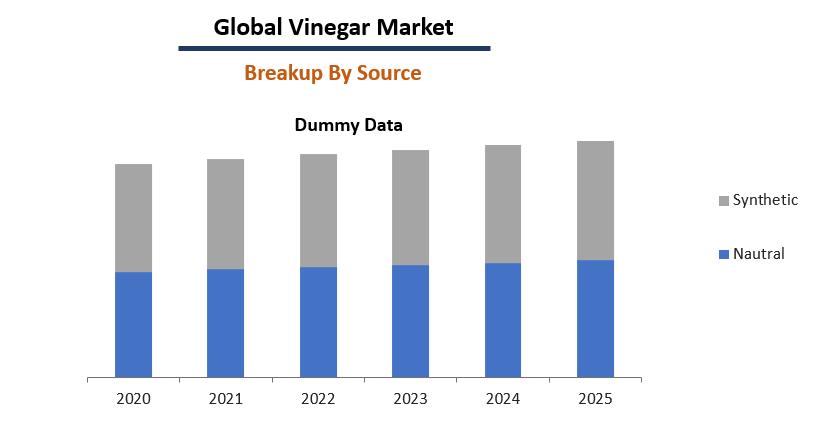 Vinegar Market Breakup by Product Type