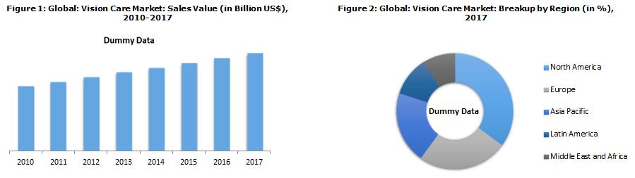 Global Vision Care Market