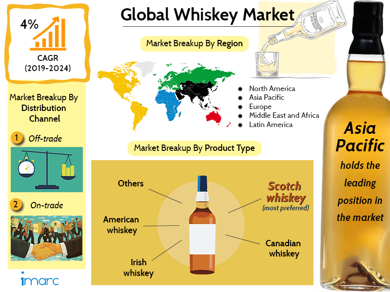 Global Whiskey Market