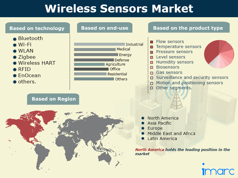 Global Wireless Sensors Market