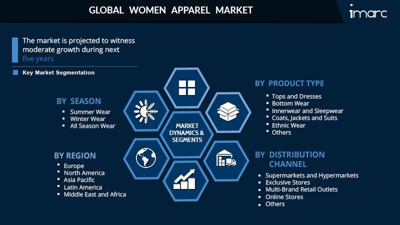 Women Apparel Market