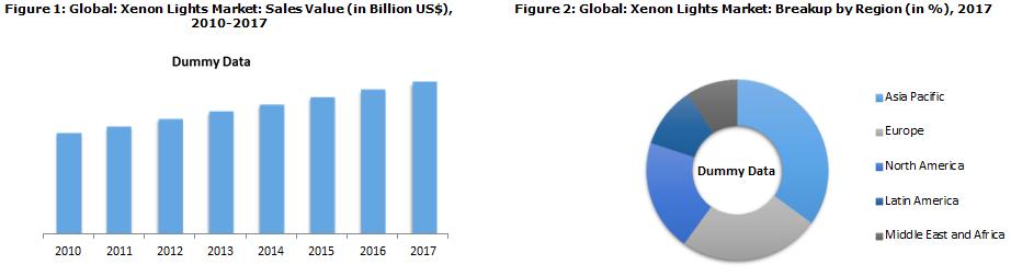 Global Xenon Lights Market