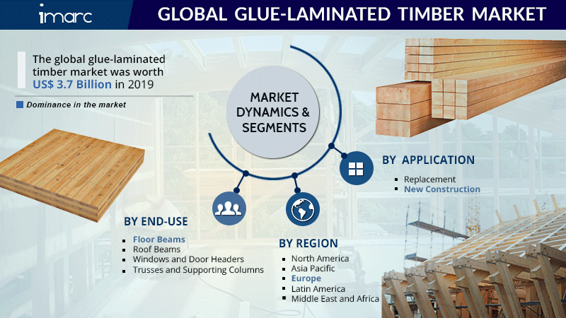 Glue Laminated Timber Market Report