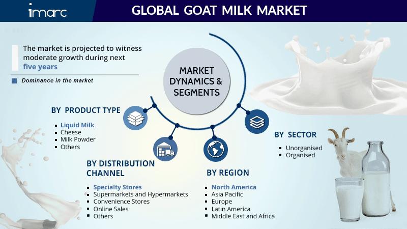 Goat Milk Market Size Report