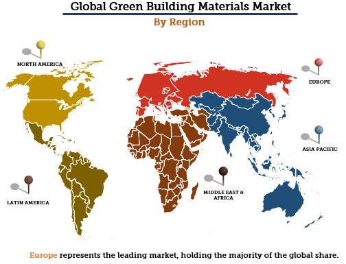 Green Building Materials Market By Region