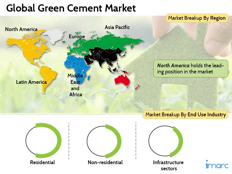 Global Green Cement Market
