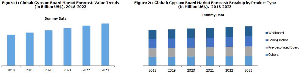 Gypsum Board Market Size