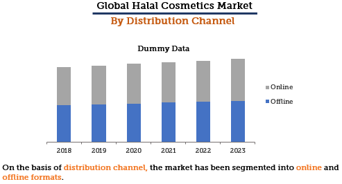 Halal Cosmetics Market By Distribution Channel