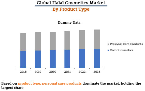 Halal Cosmetics Market by Product Type