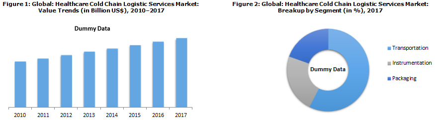Healthcare Cold Chain Logistics Market Report 2018