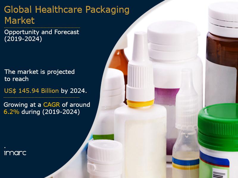 Healthcare Packaging Market Report